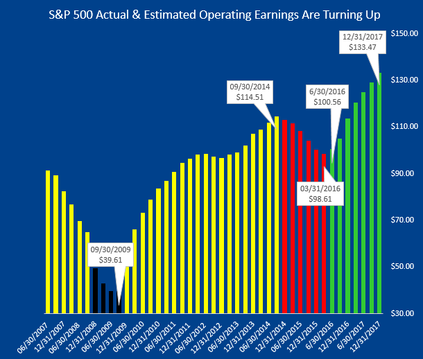 072616 S&P Earnings Actual & Estimates