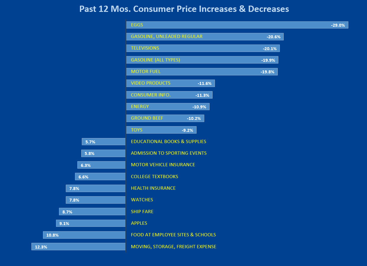 CPI Increases and Decreases 12 mos.