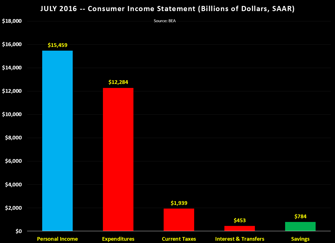 Consumer Outlays & Expenditures 082916-2