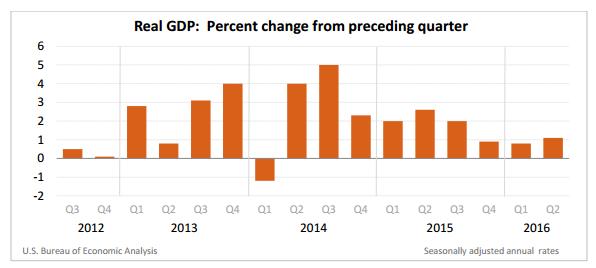 GDP Q2 1.1%