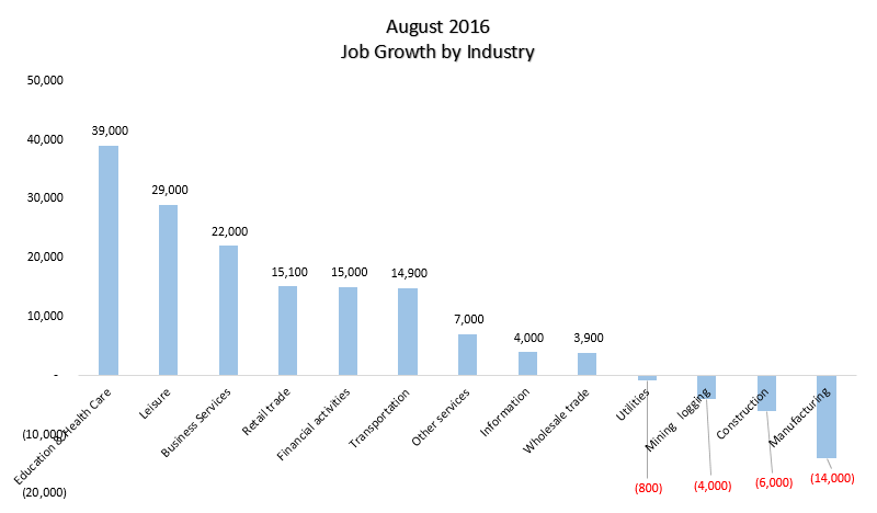 Job Growth by Industry Aug 2016
