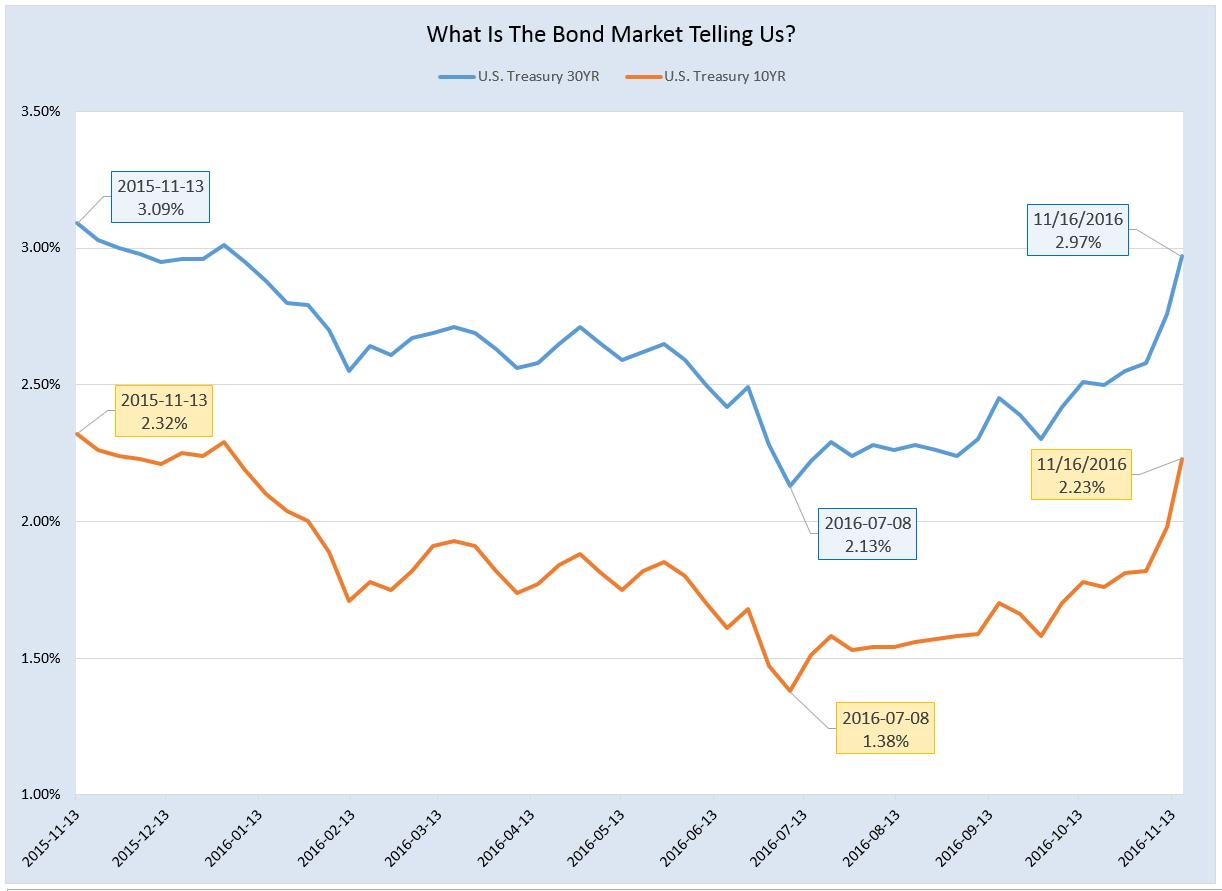 111616-treasury-yields-10-30-yr